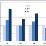 Prezzi dell'energia per gli utenti domestici in UE  (Enerdata)