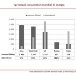 Energia e relazioni internazionali