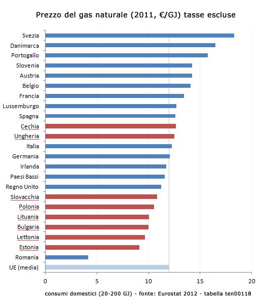 Prezzi del gas sui mercati europei - 2011 - €/GJ - fonte: Eurostat, ten00118