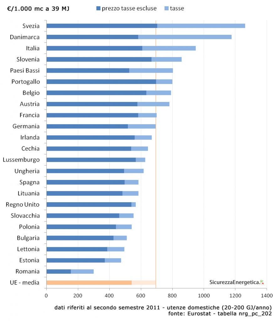 Prezzi del gas sui mercati europei - secondo semestre 2011 - €/kmc