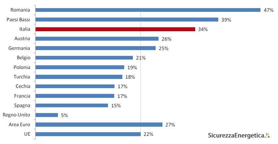 Pressione fiscale sui clienti residenziali (D2) - primo semestre 2012 - fonte: elaborazione su Eurostat nrg_pc_202