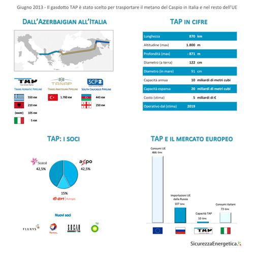 INFOGRAFICA - Trans Adriatic Pipeline