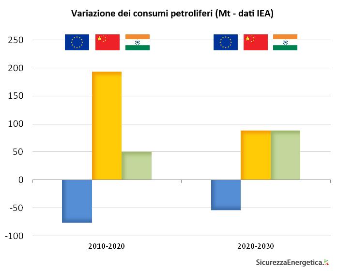 Variazione dei consumi petroliferi (Mt - dati IEA)