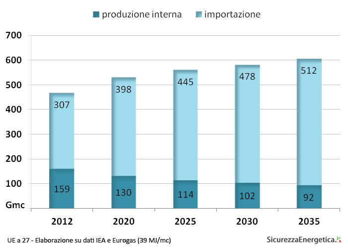 UE a 27 - Elaborazione su dati IEA e Eurogas