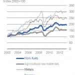 INGRANDISCI - Andamento dei prezzi delle materie prime (fonte: IMF)