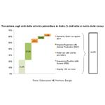 INGRANDISCI - La pressione fiscale sulla produzione di idrocarburi