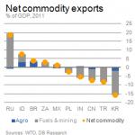 INGRANDISCI - Esportazioni nette di materie prime (fonte: WTO e DB)