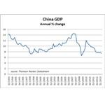 PIL cinese - variazione annua %
