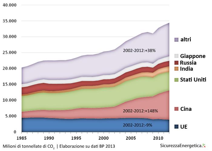 Emissioni di CO2 (1985-2012) - Elaborazione su dati BP 2013