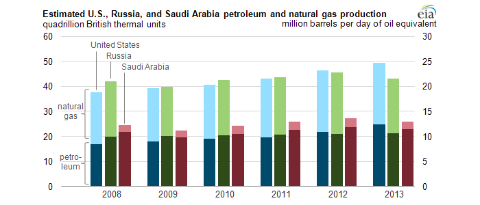 U.S. expected to be largest producer of petroleum and natural gas hydrocarbons in 2013