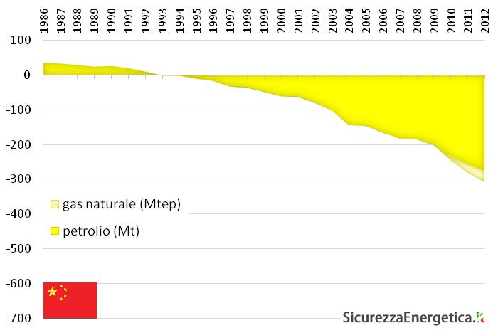Esportazioni nette di petrolio (scuro) e gas naturale (chiaro) cinesi nel periodo 1986-2012, in milioni di tonnellate equivalenti di petrolio - Elaborazione su dati BP 2013