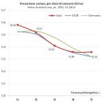 Prezzo del gas per consumatori industriali per classi, tasse escluse (Eurostat, nrg_pc_203)
