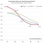 Prezzo del gas per consumatori industriali per classi, tasse incluse (Eurostat, nrg_pc_203)