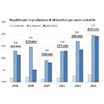 Royalties per la produzione di idrocarburi per anno contabile (2008-2013)