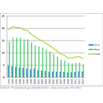 DGRME - Produzione di gas (miliardi di Sm3) – serie storica anni 1993-2013