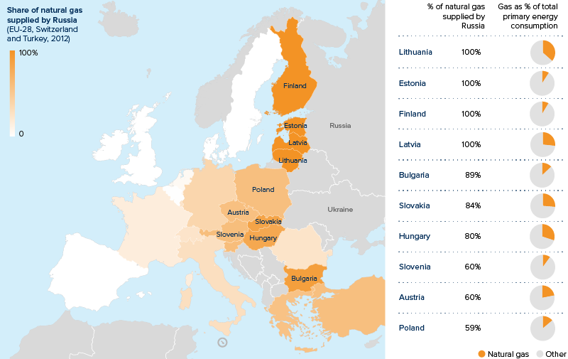 Russia-Ukraine tensions could compel EU energy shift (© Oxford Analytica)