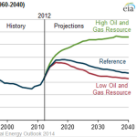 EIA-2014-Projection