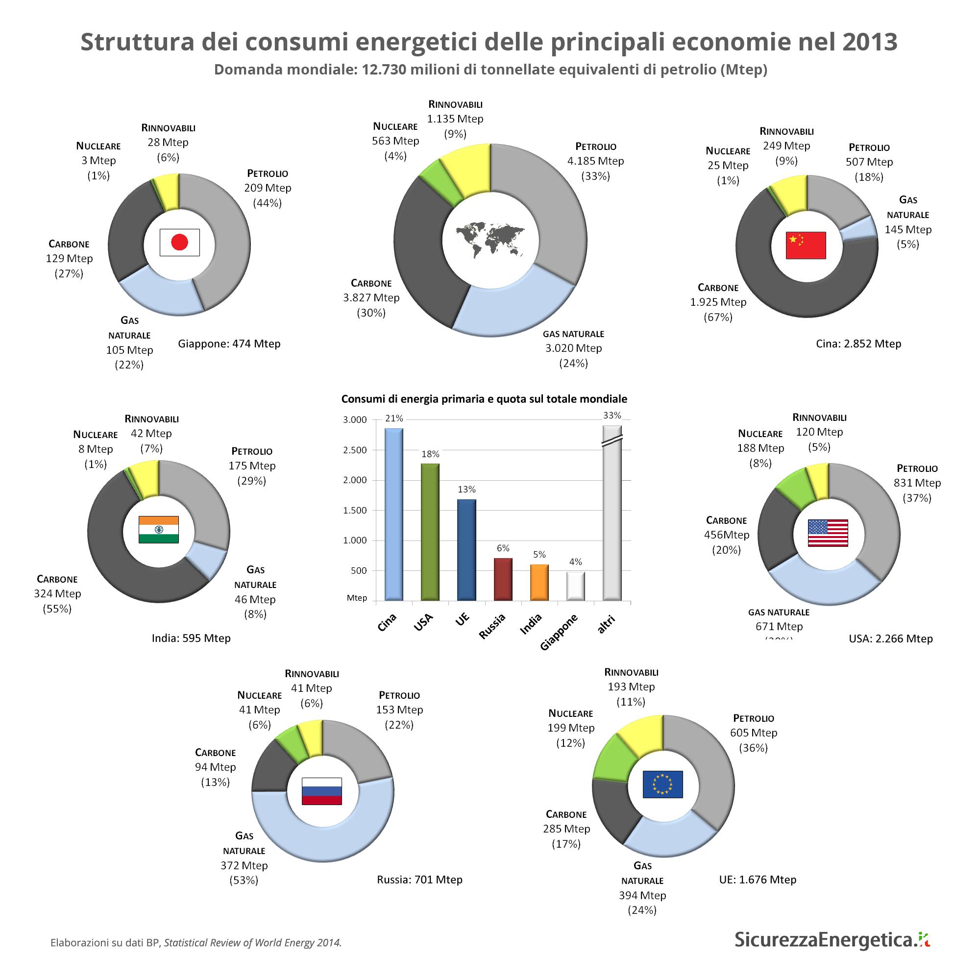 Struttura dei consumi energetici delle principali economie nel 2012
