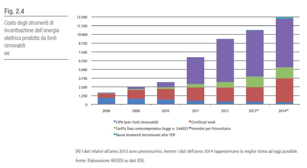 Costo degli strumenti di incentivazione dell'energia elettrica prodotta da fonti rinnovabili (mln €)