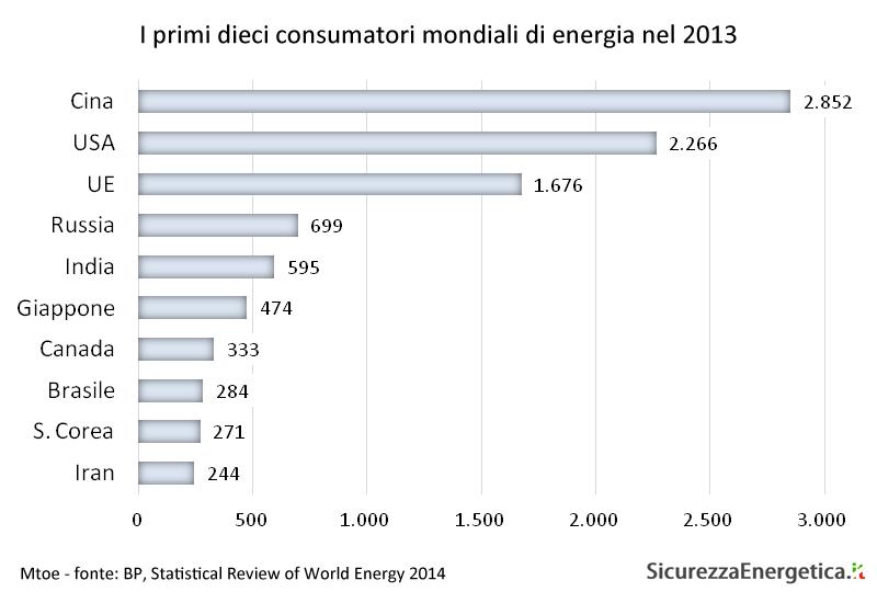 I primi dieci consumatori mondiali di energia nel 2013