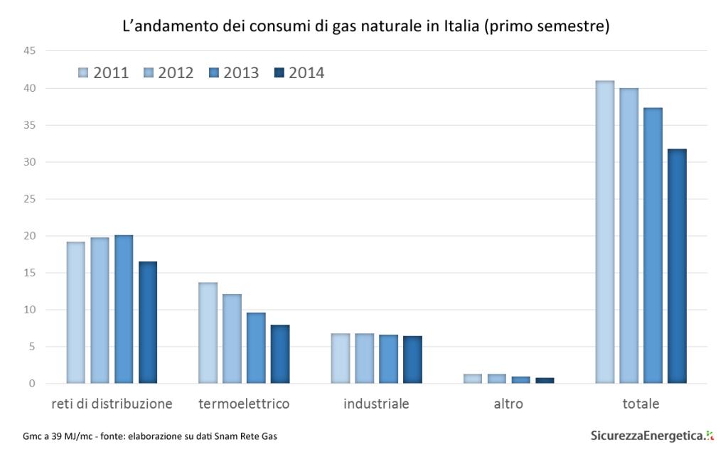 L'andamento dei consumi di gas naturale in Italia (primo semestre)