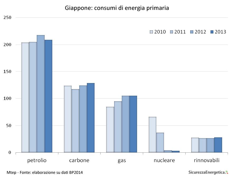 Giappone: consumi di energia primaria