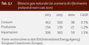 ISPI/Prometeia - Bilancio gas naturale Ue: scenario di riferimento