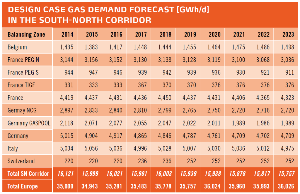 Picco di domanda gas per il Design Case nella regione (proiezioni 2014–2023)
