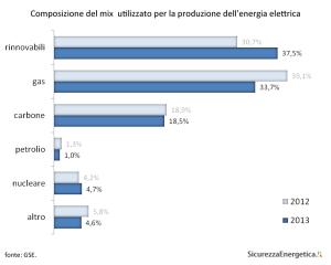 GSE - Composizione del mix iniziale nazionale utilizzato per la produzione dell'energia elettrica immessa nel sistema elettrico italiano