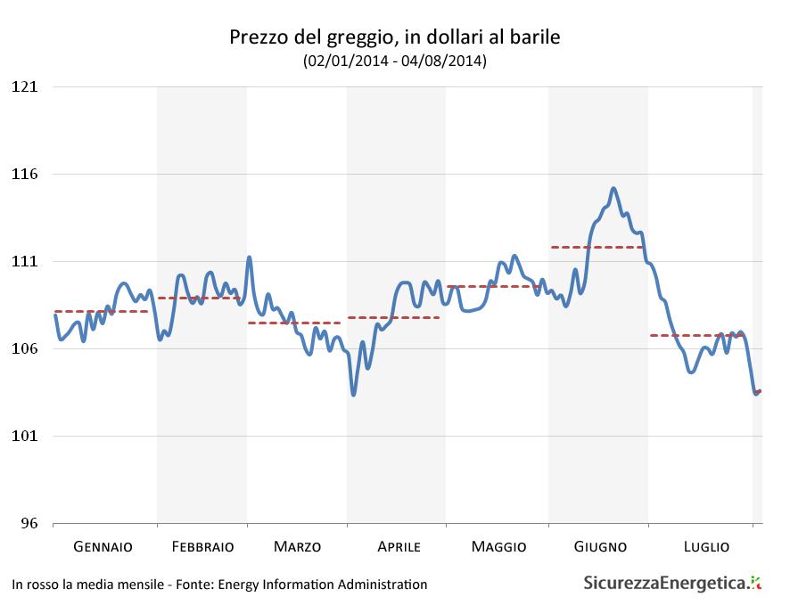 Prezzo del greggio, in dollari al barile  (02/01/2014 - 04/08/2014)