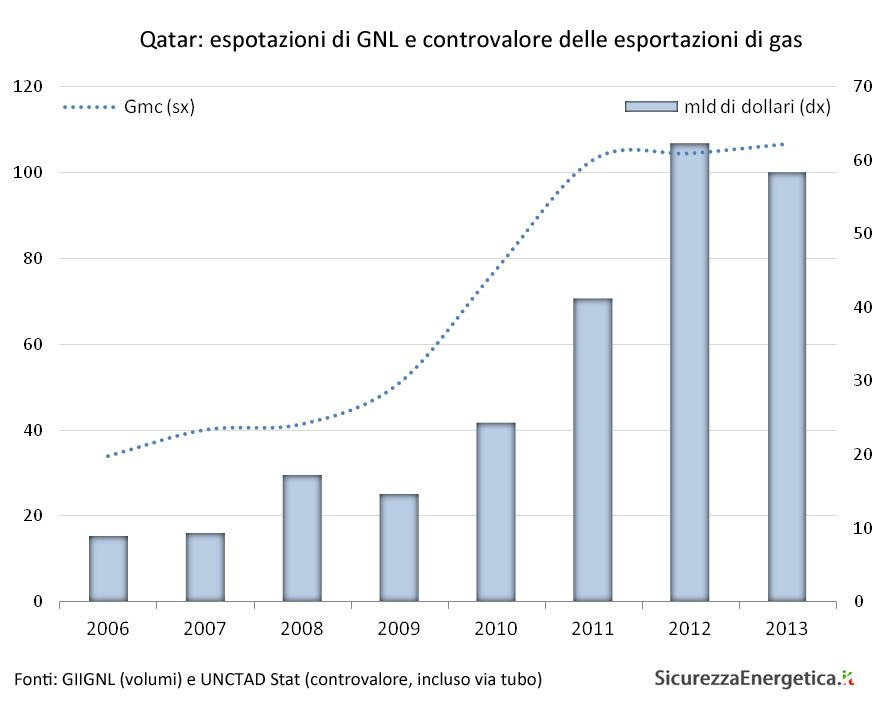Qatar: espotazioni di GNL e controvalore delle esportazioni di gas