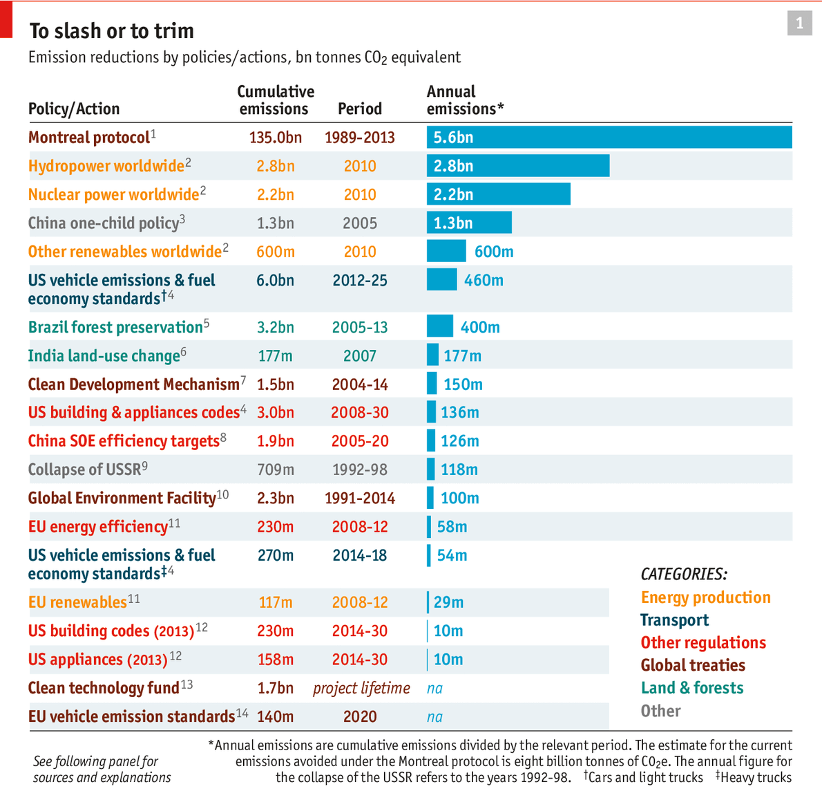 The Economist - Emission reduction by policies/actions, bn tonnes CO2 equivalent