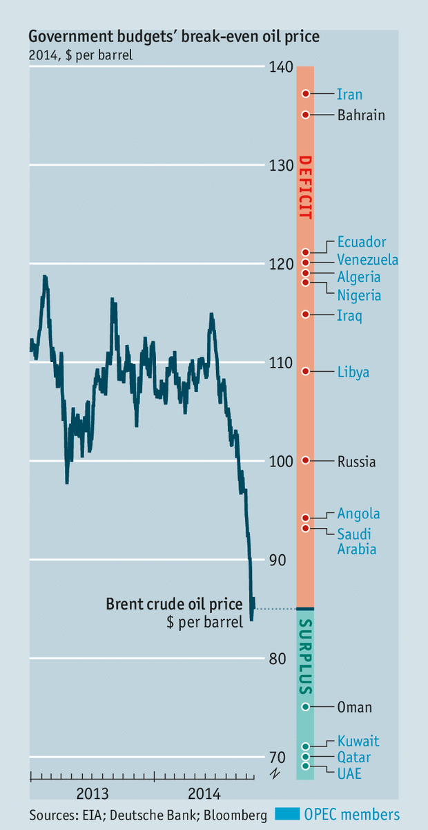 Government budget's break-even oil price (© The Economist 2014)