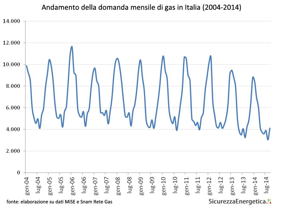 Andamento della domanda mensile di gas in Italia (2004-2014)