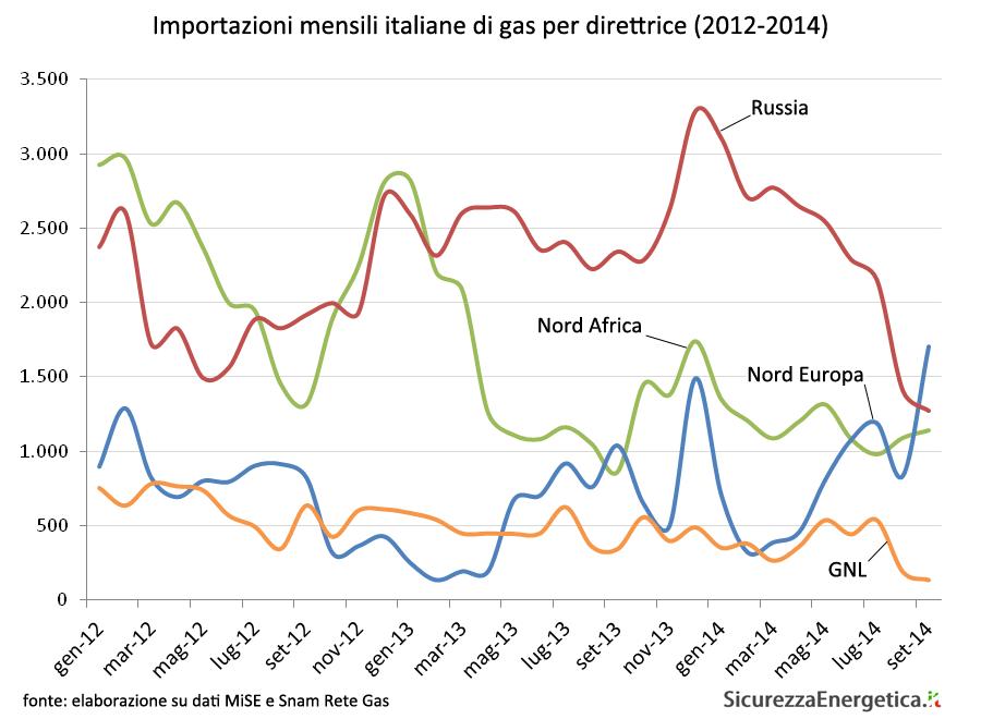 Importazioni mensili italiane di gas per direttrice (2012-2014)