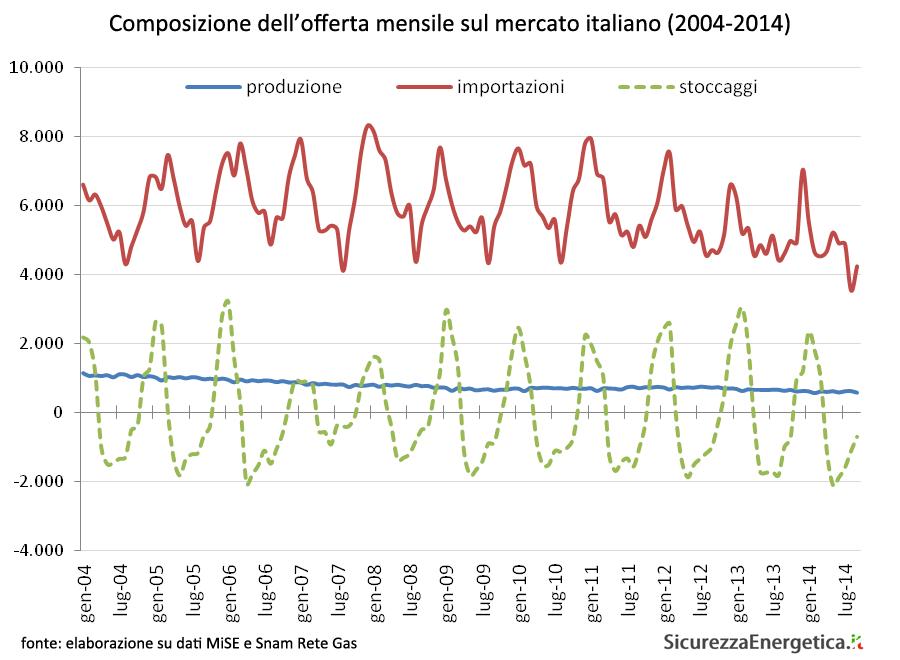 Composizione dell'offerta mensile sul mercato italiano (2004-2014)