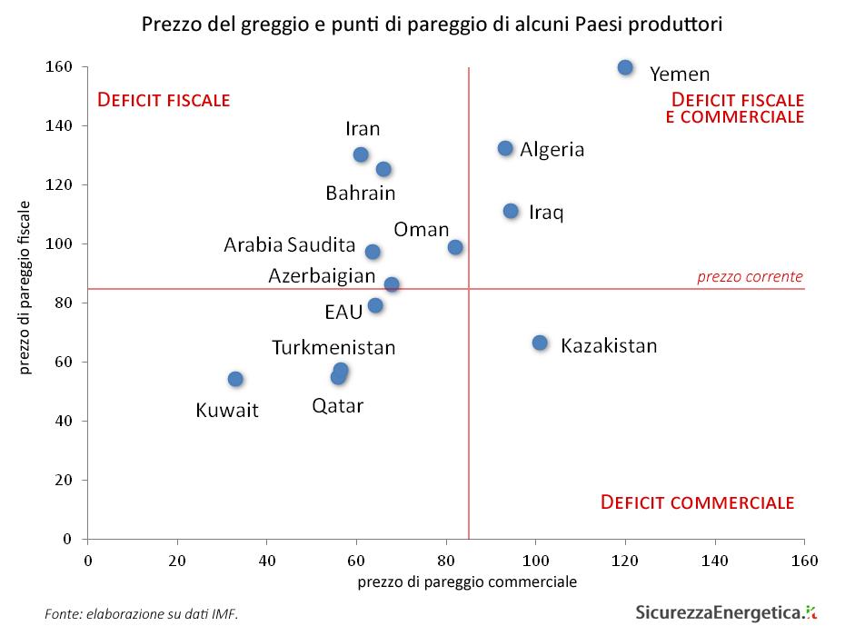 Prezzo del greggio e punti di pareggio di alcuni Paesi produttori