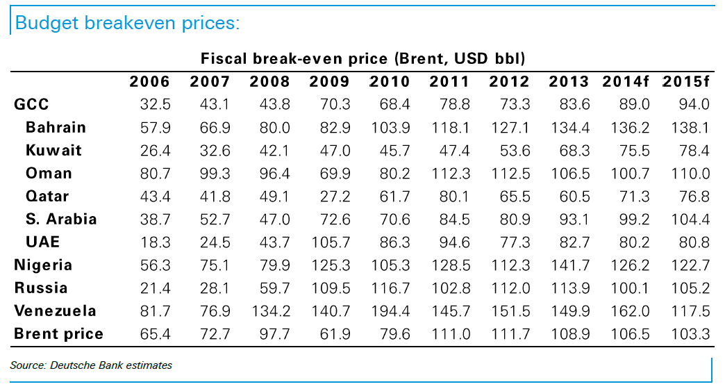 DB - Budget breakeven prices