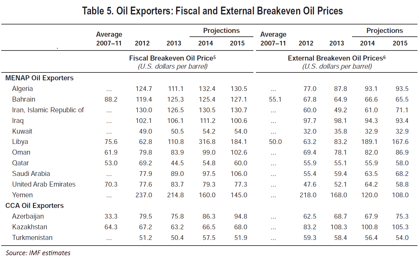 IMF - Oil producers fiscal and external breakeven oil prices