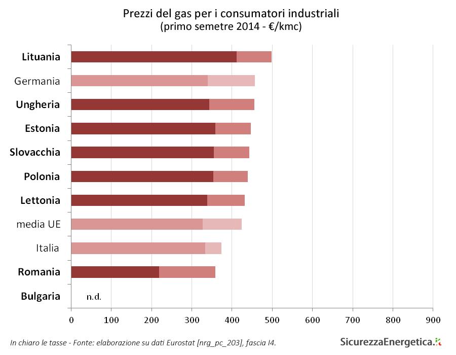 Eurogas - Prezzi del gas per i consumatori industriali (primo semetre 2014 - €/kmc)