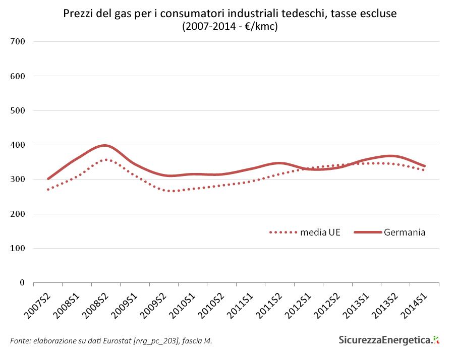 Prezzi del gas per i consumatori industriali tedeschi, tasse escluse