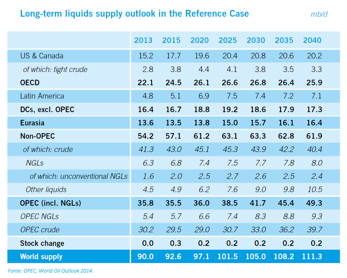 OPEC - Long-term liquids supply outlook in the Reference Case