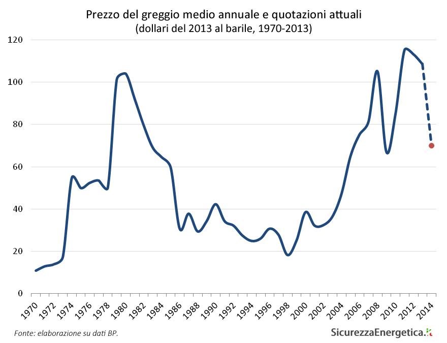 Prezzo del greggio medio annuale e quotazioni attuali (dollari del 2013 al barile, 1970-2013)