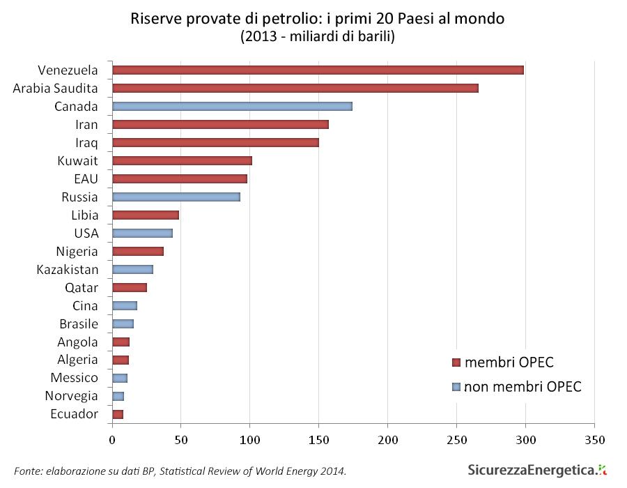 Riserve provate di petrolio: i primi 20 Paesi al mondo