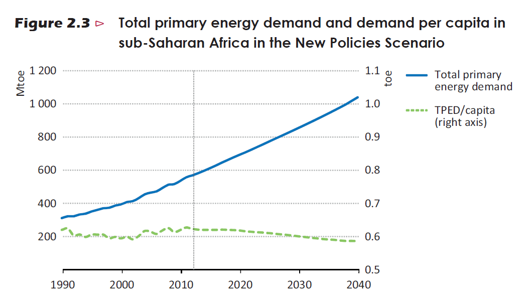 IEA - Total primary energy demand and demand per capita in sub-Saharan Africa in the New Policies Scenario