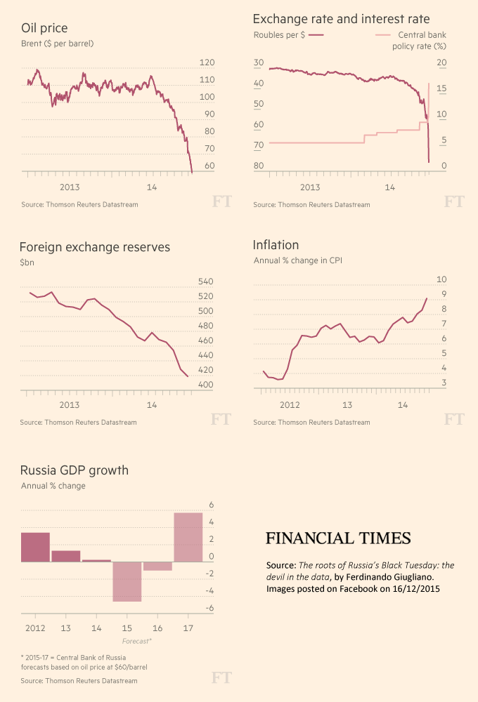FT - The roots of Russia's Black Tuesday: the devil in the data