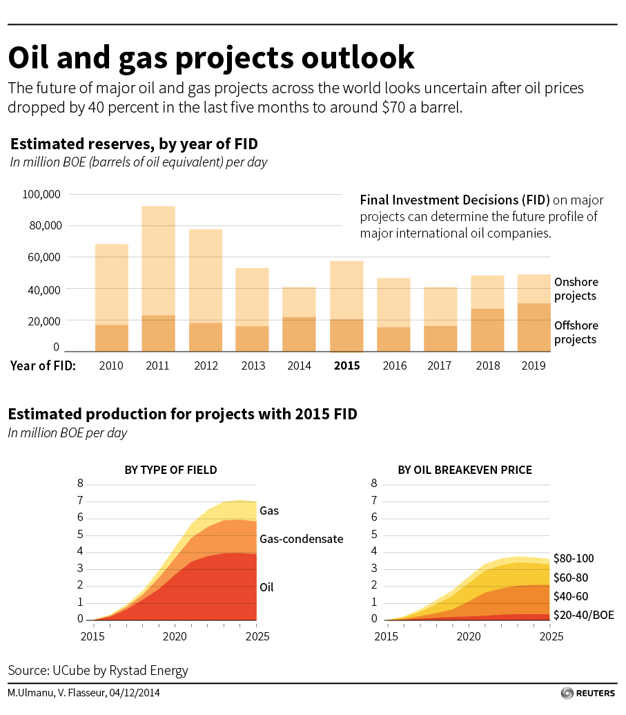 Reuters - Oil and gas projects outlook