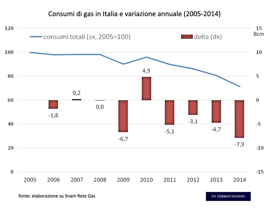 IEW - I consumi italiani di gas (2005=100) e la variazione annuale assoluta