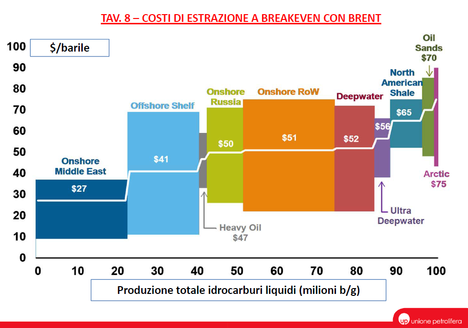 UP - Costi di estrazione a breakeven con Brent