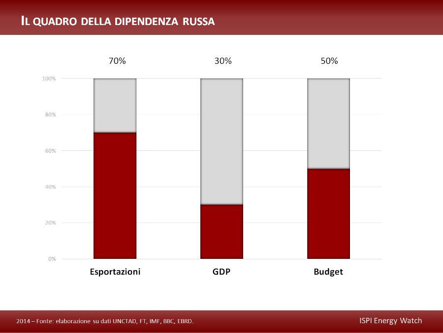 La dipendenza russa